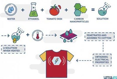 formula for generating electricity from tshirts